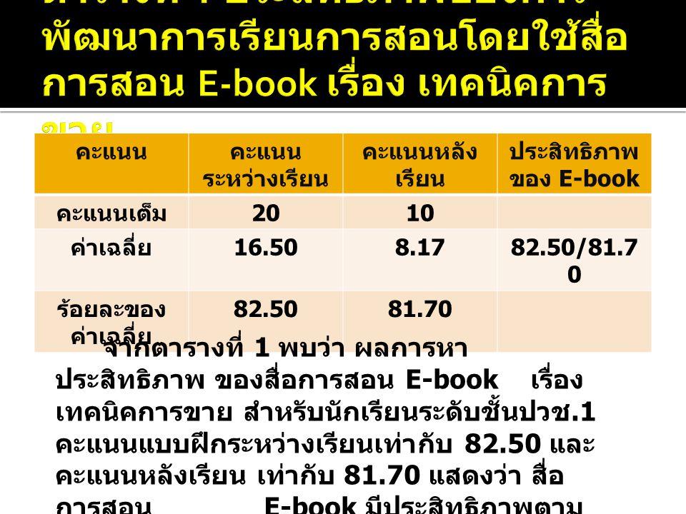 คะแนนคะแนน ระหว่างเรียน คะแนนหลัง เรียน ประสิทธิภาพ ของ E-book คะแนนเต็ม 2010 ค่าเฉลี่ย 16.508.1782.50/81.7 0 ร้อยละของ ค่าเฉลี่ย 82.5081.70 จากตารางที่ 1 พบว่า ผลการหา ประสิทธิภาพ ของสื่อการสอน E-book เรื่อง เทคนิคการขาย สำหรับนักเรียนระดับชั้นปวช.1 คะแนนแบบฝึกระหว่างเรียนเท่ากับ 82.50 และ คะแนนหลังเรียน เท่ากับ 81.70 แสดงว่า สื่อ การสอน E-book มีประสิทธิภาพตาม เกณฑ์ 80/80