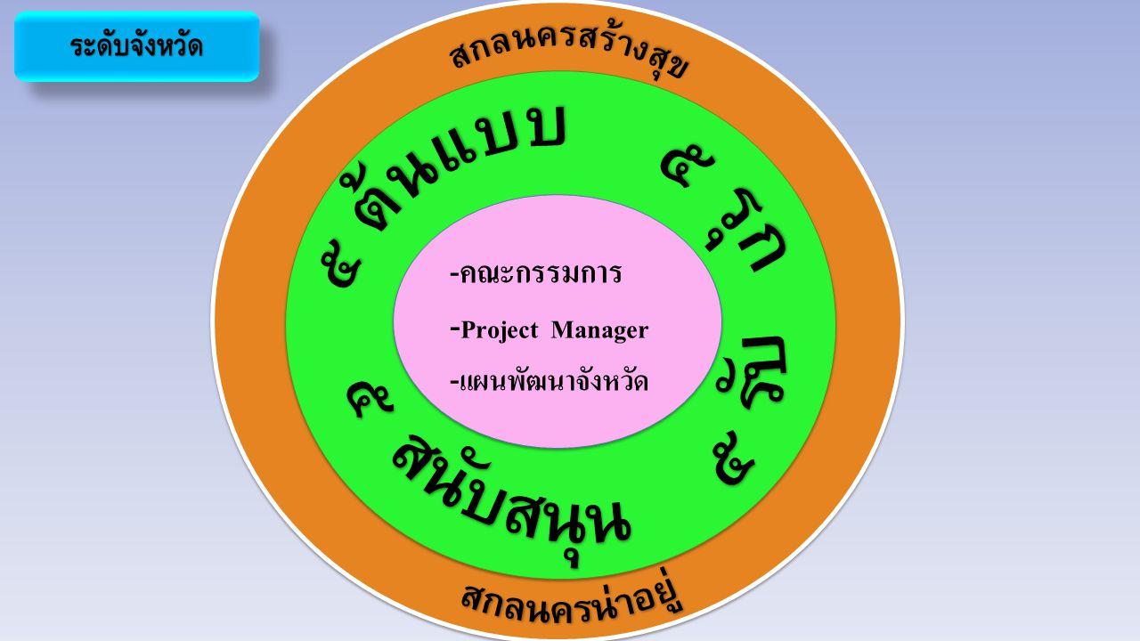 ระดับจังหวัดระดับจังหวัด -คณะกรรมการ - Project Manager - แผนพัฒนาจังหวัด -คณะกรรมการ - Project Manager - แผนพัฒนาจังหวัด