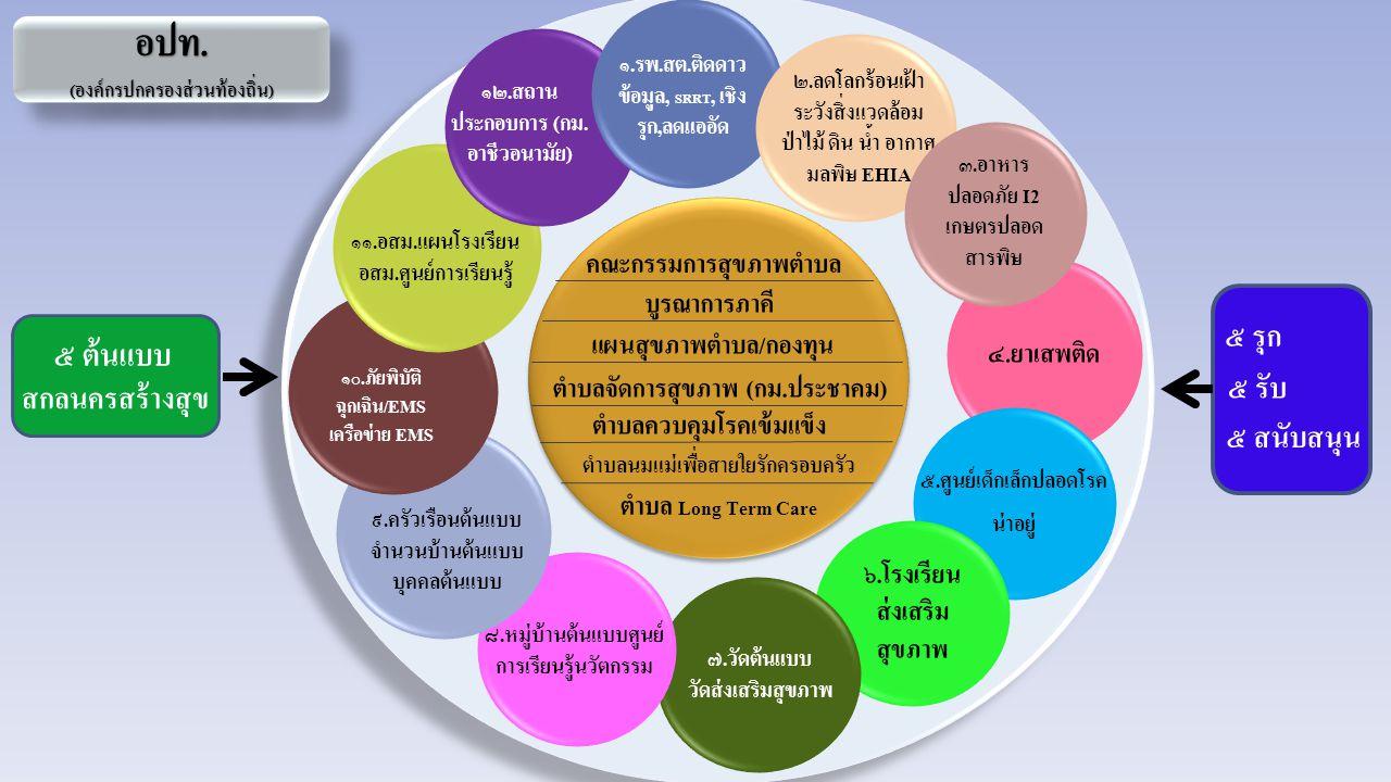 อปท. (องค์กรปกครองส่วนท้องถิ่น) อปท. คณะกรรมการสุขภาพตำบล บูรณาการภาคี แผนสุขภาพตำบล/กองทุน ตำบลจัดการสุขภาพ (กม.ประชาคม) ตำบลควบคุมโรคเข้มแข็ง ตำบลนม