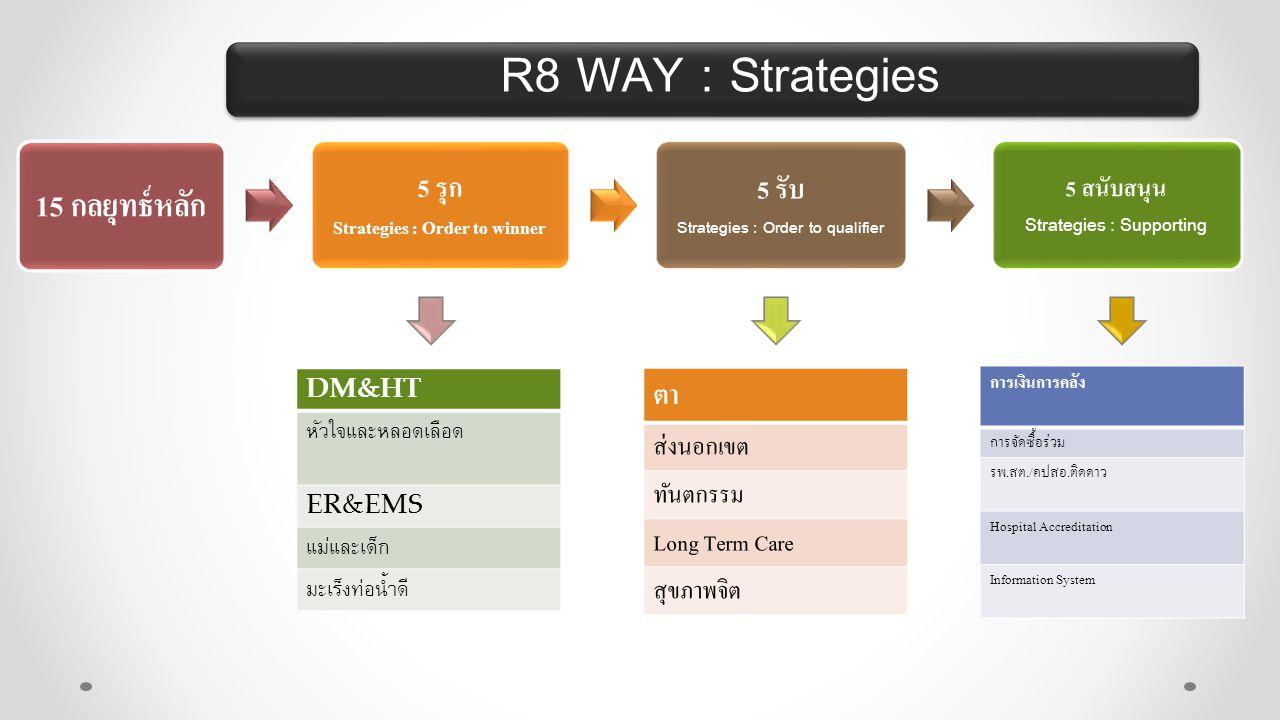 R8 WAY : Strategies 15 กลยุทธ์หลัก 5 รุก Strategies : Order to winner 5 รับ Strategies : Order to qualifier 5 สนับสนุน Strategies : Supporting DM&HT ห