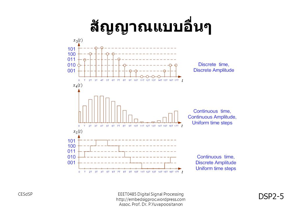DSP2-6 Sampling การชักตัวอย่างสัญญาณ x(t) จะได้ x(n) ผลลัพท์คือ x(n): สุ่มด้วย ความถี่ =...