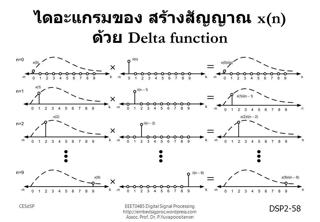 ไดอะแกรมของ สร้างสัญญาณ x(n) ด้วย Delta function CESdSPEEET0485 Digital Signal Processing http://embedsigproc.wordpress.com Assoc. Prof. Dr. P.Yuvapoo