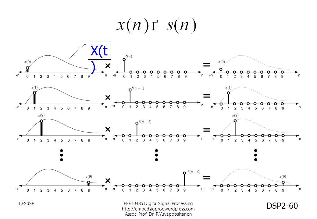 CESdSPEEET0485 Digital Signal Processing http://embedsigproc.wordpress.com Assoc. Prof. Dr. P.Yuvapoositanon X(t ) DSP2-60
