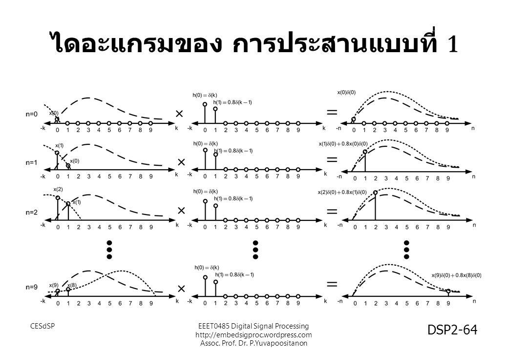 ไดอะแกรมของ การประสานแบบที่ 1 CESdSPEEET0485 Digital Signal Processing http://embedsigproc.wordpress.com Assoc. Prof. Dr. P.Yuvapoositanon DSP2-64