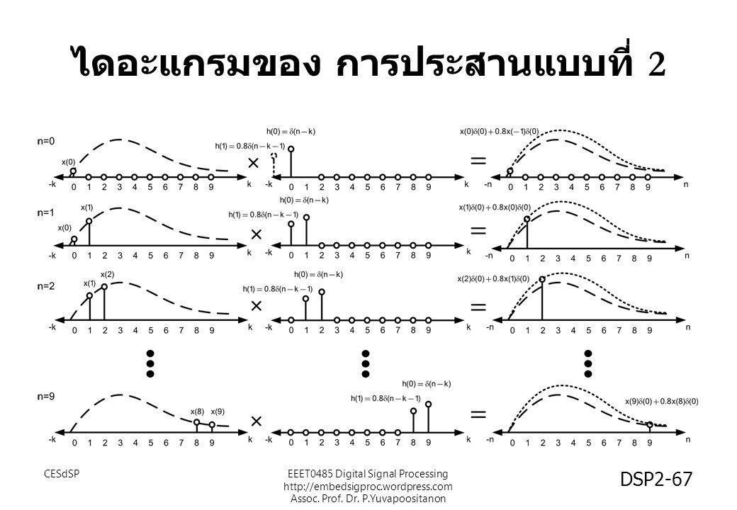 ไดอะแกรมของ การประสานแบบที่ 2 CESdSPEEET0485 Digital Signal Processing http://embedsigproc.wordpress.com Assoc. Prof. Dr. P.Yuvapoositanon DSP2-67