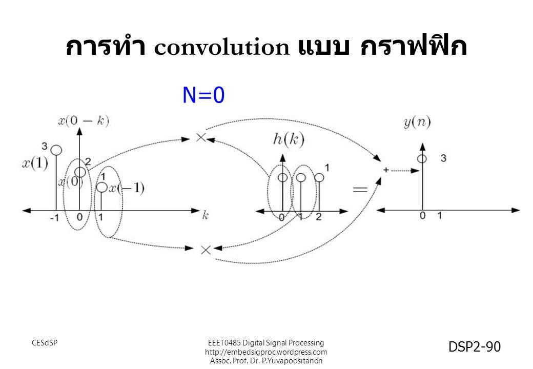 การทำ convolution แบบ กราฟฟิก CESdSPEEET0485 Digital Signal Processing http://embedsigproc.wordpress.com Assoc. Prof. Dr. P.Yuvapoositanon DSP2-90 N=0