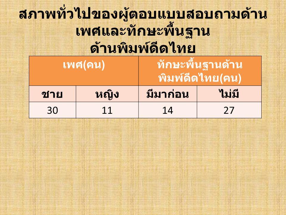 ตารางแสดงผลการศึกษาปัญหาการเรียน การสอนวิชาพิมพ์ดีดไทย 1 ปัญหา ค่าเฉลี่ ย ระดับปัญหา ด้าน ผู้เรียน 3.11 ปาน กลาง มองแป้นอักษร ( 3.59) จำนวนนักศึกษา ( 2.61) ด้าน ครูผู้สอน 2.54 ปาน กลาง เปิดโอกาสซักถาม ( 2.80) ตรงต่อเวลา ( 2.37 ) ด้าน เนื้อหาวิ ชา 2.73 ปาน กลาง ประยุกต์ใช้งาน ( 2.83) ความเหมาะสม ( 2.61)
