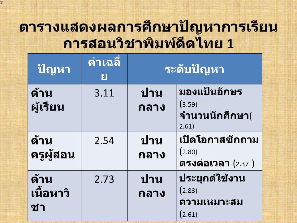 ตารางแสดงผลการศึกษาปัญหาการเรียนการ สอนวิชาพิมพ์ดีดไทย 1( ต่อ ) ปัญหาค่าเฉลี่ยระดับปัญหา ด้านกิจกรรม การเรียน การ สอน 2.57 ปาน กลาง บรรยากาศ ( 2.78) วิธีการสอน ( 2.29 ) ด้านสื่อการเรียน การสอน 2.38 น้อย ความเหมาะสม (2.56) ใช้นอกเวลา (2.24) ด้านการวัดผล ประเมินผล 2.43 น้อย ข้อสอบ (2.59) รวบรวมงาน (2.29)