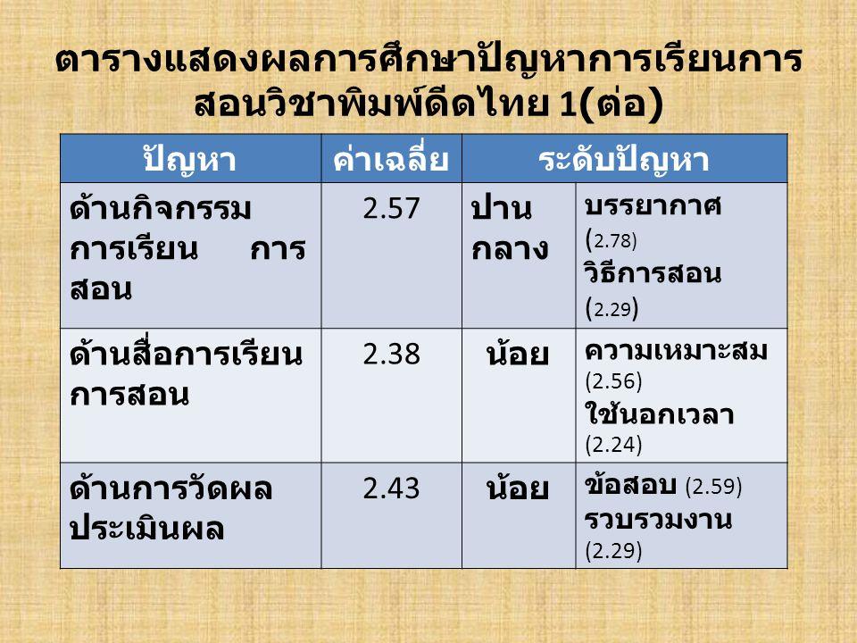 ตารางแสดงผลการศึกษาปัญหาการเรียนการ สอนวิชาพิมพ์ดีดไทย 1( ต่อ ) ปัญหาค่าเฉลี่ยระดับปัญหา ด้านกิจกรรม การเรียน การ สอน 2.57 ปาน กลาง บรรยากาศ ( 2.78) ว