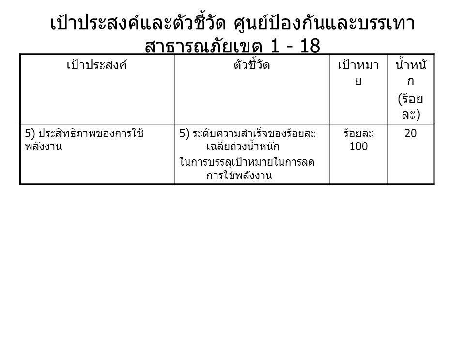 เป้าประสงค์และตัวชี้วัด ศูนย์ป้องกันและบรรเทา สาธารณภัยเขต 1 - 18 เป้าประสงค์ตัวชี้วัดเป้าหมา ย น้ำหนั ก ( ร้อย ละ ) 5) ประสิทธิภาพของการใช้ พลังงาน 5) ระดับความสำเร็จของร้อยละ เฉลี่ยถ่วงน้ำหนัก ในการบรรลุเป้าหมายในการลด การใช้พลังงาน ร้อยละ 100 20