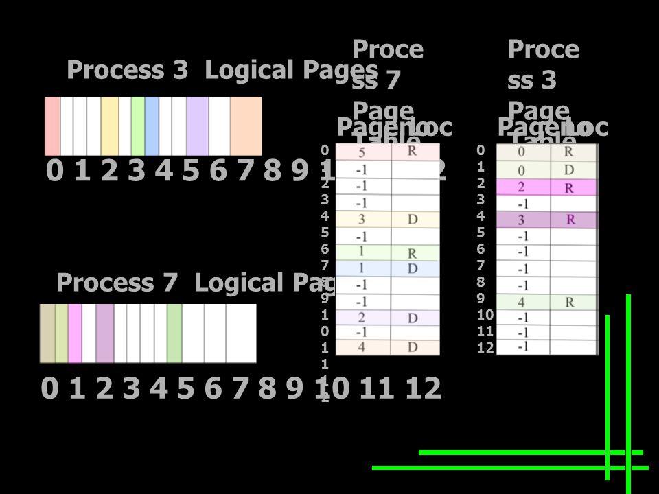 Process 3 Logical Pages Process 7 Logical Pages 0 1 2 3 4 5 6 7 8 9 10 11 12 Proce ss 3 Page Table Proce ss 7 Page Table PagenoLocPagenoLoc 012345678910111201234567891011121 0 1 2 3 4 5 6 7 8 9 10 11 12