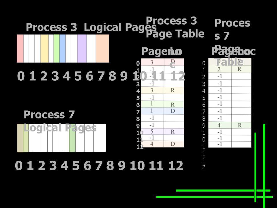 Process 3 Logical Pages Process 7 Logical Pages Process 3 Page Table Proces s 7 Page Table Pageno Loc 0 1 2 3 4 5 6 7 8 9 10 11 12 012345678910111201234567891011121 0 1 2 3 4 5 6 7 8 9 10 11 12