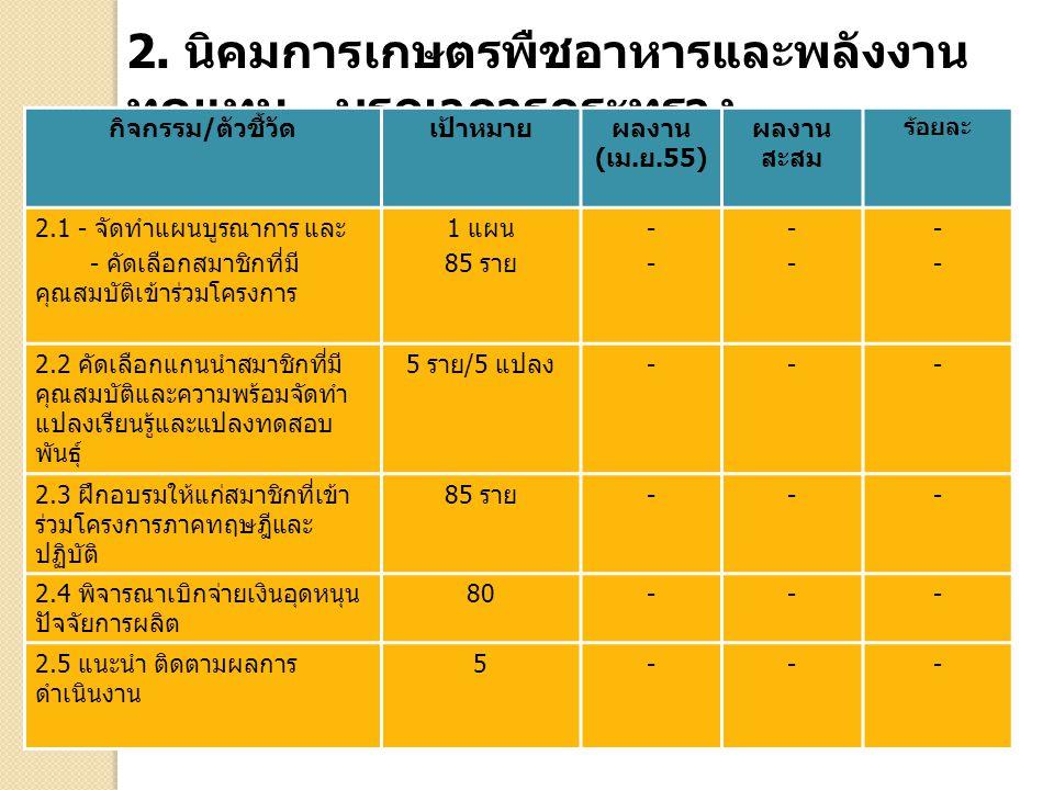 2. นิคมการเกษตรพืชอาหารและพลังงาน ทดแทน - บูรณาการกระทรวง กิจกรรม / ตัวชี้วัดเป้าหมายผลงาน ( เม. ย.55) ผลงาน สะสม ร้อยละ 2.1 - จัดทำแผนบูรณาการ และ -