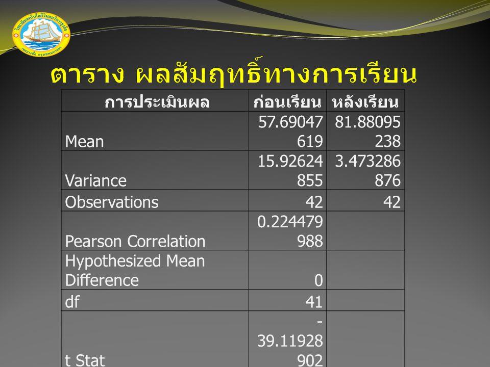 การประเมินผลก่อนเรียนหลังเรียน Mean 57.69047 619 81.88095 238 Variance 15.92624 855 3.473286 876 Observations42 Pearson Correlation 0.224479 988 Hypot