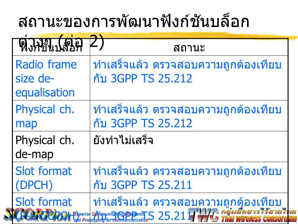 Superior COmmunications Research and Prototyping for commercialization สถานะของการพัฒนาฟังก์ชันบล็อก ต่างๆ ( ต่อ 3) ฟังก์ชันบล็อกสถานะ AICH, PICH ทำเสร็จแล้ว ตรวจสอบความถูกต้องเทียบ กับ 3GPP TS 25.211 PDSCH ยังทำไม่เสร็จ ( คาดว่าจะตัดทิ้ง ) Spread OVSF ทำเสร็จแล้ว ตรวจสอบความถูกต้องเทียบ กับ 3GPP TS 25.213 Scrambling code ทำเสร็จแล้ว ตรวจสอบความถูกต้องเทียบ กับ RadioLab3G Gain ทำเสร็จแล้ว ตรวจสอบความถูกต้องเอง Slot-Part Accumulate ทำเสร็จแล้ว ตรวจสอบความถูกต้องเอง RRC filter ทำเสร็จแล้ว ตรวจสอบความถูกต้องเทียบ กับ RadioLab3G
