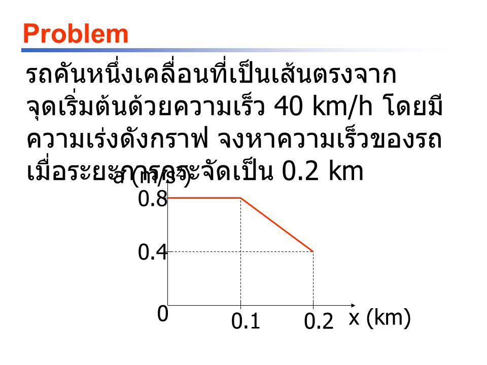 Problem รถคันหนึ่งเคลื่อนที่เป็นเส้นตรงจาก จุดเริ่มต้นด้วยความเร็ว 40 km/h โดยมี ความเร่งดังกราฟ จงหาความเร็วของรถ เมื่อระยะการกระจัดเป็น 0.2 km a (m/s 2 ) 0.8 0.4 0.1 0.2 0 x (km)