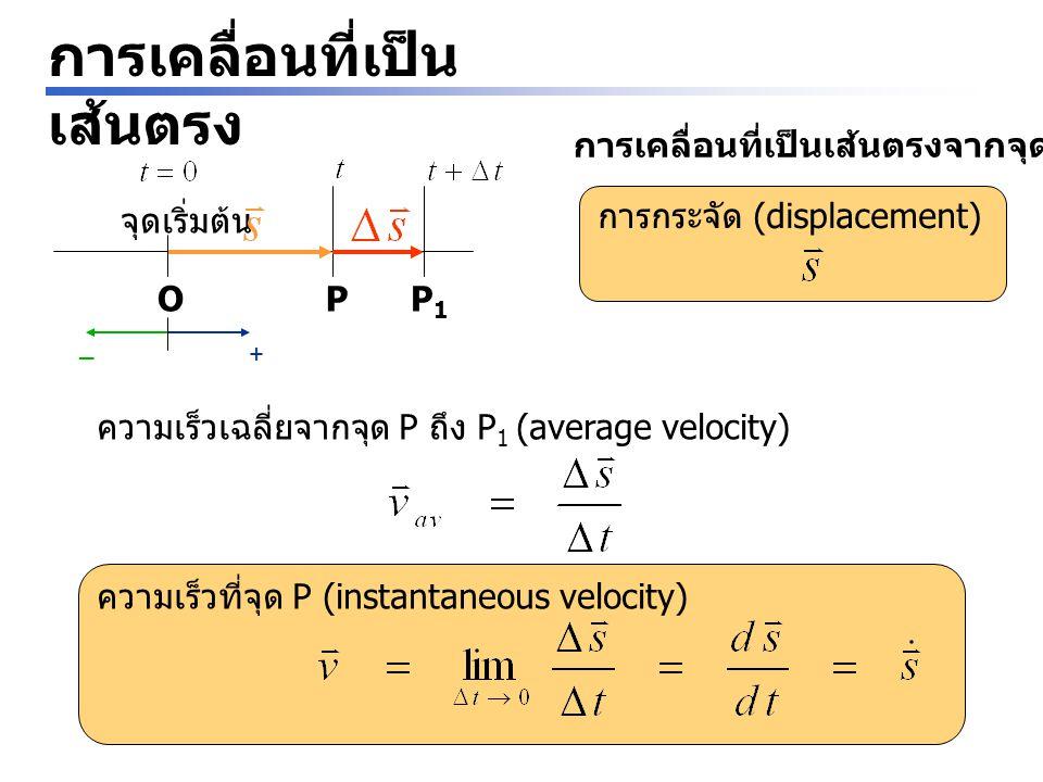 การเคลื่อนที่เป็น เส้นตรง จุดเริ่มต้น O + _ P การเคลื่อนที่เป็นเส้นตรงจากจุด O ไปจุด P การกระจัด (displacement) P1P1 ความเร็วเฉลี่ยจากจุด P ถึง P 1 (average velocity) ความเร็วที่จุด P (instantaneous velocity)