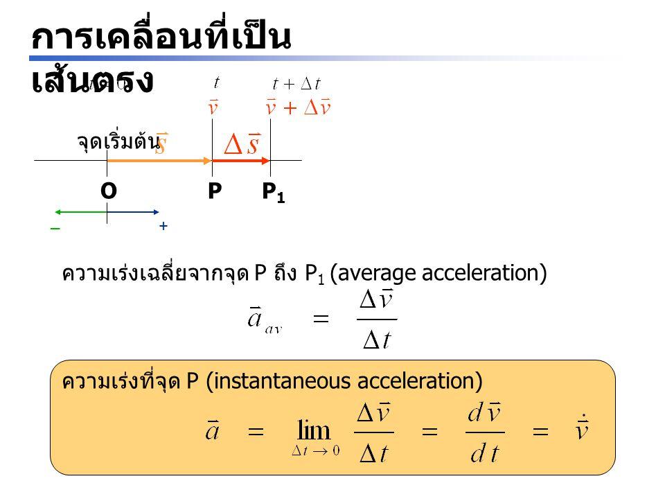 Problem ปล่อยบอล 2 ลูกลงตามแนวดิ่งห่างกัน 0.5 s เมื่อบอลลูกแรกตกลงไปได้ 3 m จงหาว่า บอลลูกที่ 2 ห่างจากบอลลูกแรกเป็น ระยะทางเท่าไร ( ให้ความเร่งเนื่องจากแรง โน้มถ่วง g = 9.8 m/s 2 ) BA t = 0 s v 0 = 0 m/s t = 0.5 s v 0 = 0 m/s A 3m3m B h