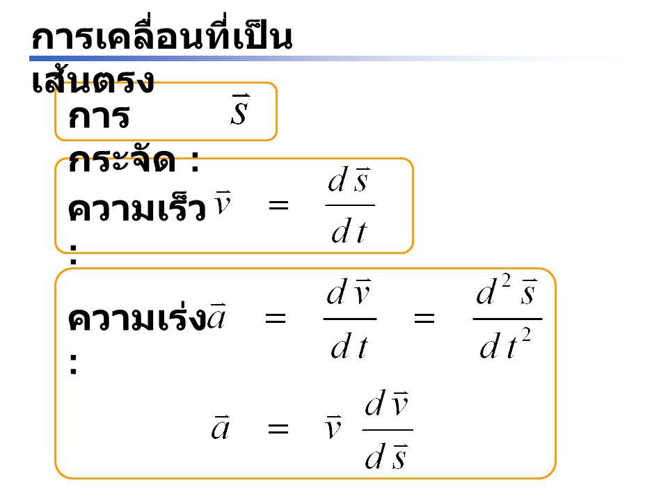 การแก้ปัญหาด้วยกราฟ (Graphical Interpretations) ที่เวลาใด ๆ ความเร็ว = ความชันของเส้นกราฟ ความเร่ง = ความชัน ของเส้นกราฟ ในช่วงเวลาใด ๆ จาก = พื้นที่ใต้เส้นกราฟ ถึง ความเร็ว การกระจัด