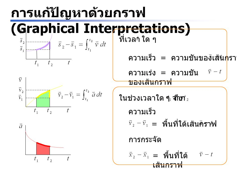 การแก้ปัญหาด้วยกราฟ (Graphical Interpretations) ที่เวลาใด ๆ ความเร็ว = ความชันของเส้นกราฟ ความเร่ง = ความชัน ของเส้นกราฟ ในช่วงเวลาใด ๆ จาก = พื้นที่ใ