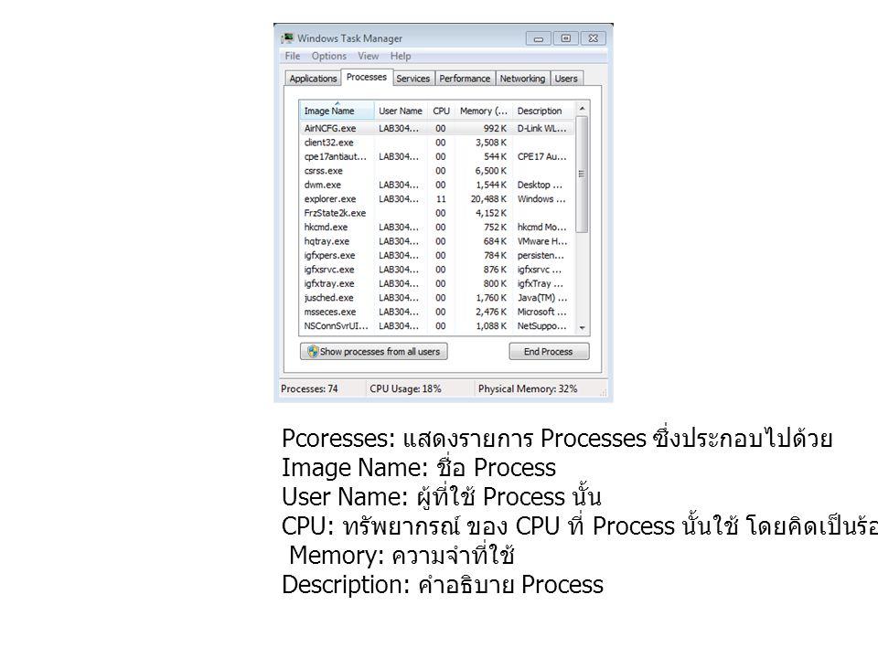 Pcoresses: แสดงรายการ Processes ซึ่งประกอบไปด้วย Image Name: ชื่อ Process User Name: ผู้ที่ใช้ Process นั้น CPU: ทรัพยากรณ์ ของ CPU ที่ Process นั้นใช้ โดยคิดเป็นร้อยละ (%) Memory: ความจำที่ใช้ Description: คำอธิบาย Process