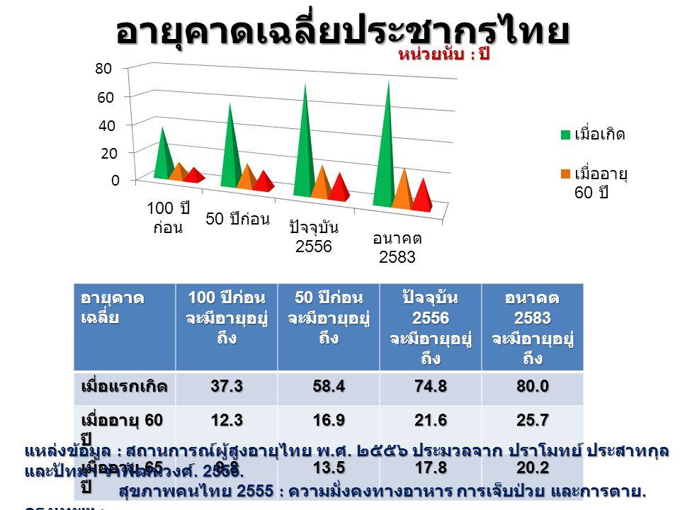 อายุคาดเฉลี่ยประชากรไทย อายุคาด เฉลี่ย 100 ปีก่อน จะมีอายุอยู่ ถึง 50 ปีก่อน จะมีอายุอยู่ ถึง ปัจจุบัน 2556 จะมีอายุอยู่ ถึง อนาคต 2583 จะมีอายุอยู่ ถึง เมื่อแรกเกิด37.358.474.880.0 เมื่ออายุ 60 ปี 12.316.921.625.7 เมื่ออายุ 65 ปี 9.813.517.820.2 แหล่งข้อมูล : สถานการณ์ผู้สูงอายุไทย พ.
