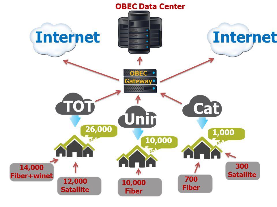 TOT Uninet Cat Internet OBEC Data Center 1,000 โรง 10,000 โรง 26,000 โรง 14,000 Fiber+winet 12,000 Satallite 10,000 Fiber 700 Fiber 300 Satallite OBEC