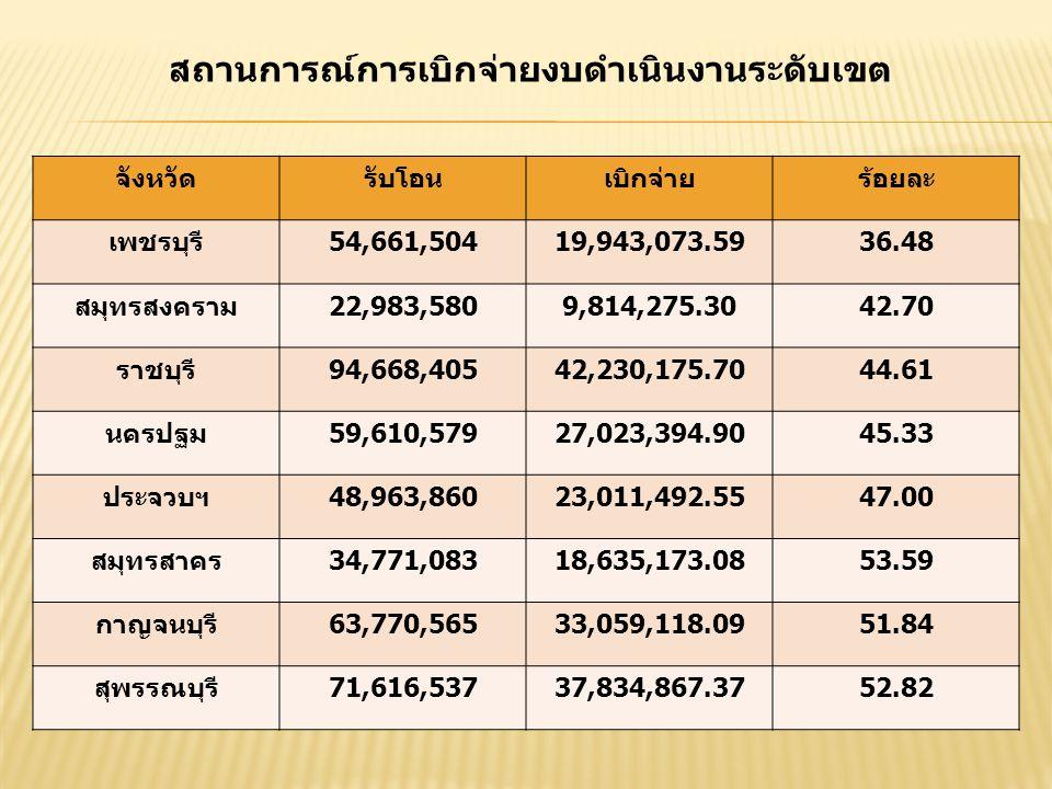 สถานการณ์การเบิกจ่ายงบดำเนินงานระดับเขต จังหวัดรับโอนเบิกจ่ายร้อยละ เพชรบุรี54,661,50419,943,073.5936.48 สมุทรสงคราม22,983,5809,814,275.3042.70 ราชบุรี94,668,40542,230,175.7044.61 นครปฐม59,610,57927,023,394.9045.33 ประจวบฯ48,963,86023,011,492.5547.00 สมุทรสาคร34,771,08318,635,173.0853.59 กาญจนบุรี63,770,56533,059,118.0951.84 สุพรรณบุรี71,616,53737,834,867.3752.82