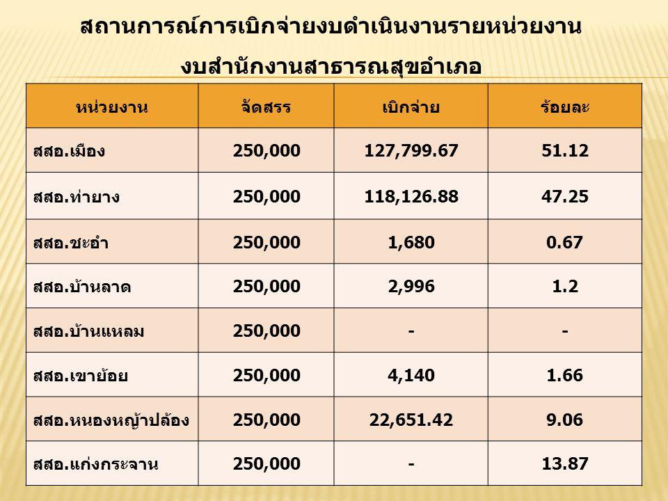 สถานการณ์การเบิกจ่ายงบดำเนินงานรายหน่วยงาน งบสำนักงานสาธารณสุขอำเภอ หน่วยงานจัดสรรเบิกจ่ายร้อยละ สสอ.เมือง250,000127,799.6751.12 สสอ.ท่ายาง250,000118,126.8847.25 สสอ.ชะอำ250,0001,6800.67 สสอ.บ้านลาด250,0002,9961.2 สสอ.บ้านแหลม250,000-- สสอ.เขาย้อย250,0004,1401.66 สสอ.หนองหญ้าปล้อง250,00022,651.429.06 สสอ.แก่งกระจาน250,000-13.87