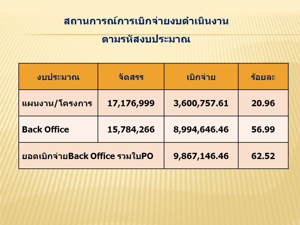 สถานการณ์การเบิกจ่ายงบดำเนินงาน ตามรหัสงบประมาณ งบประมาณจัดสรรเบิกจ่ายร้อยละ แผนงาน/โครงการ17,176,9993,600,757.6120.96 Back Office15,784,2668,994,646.4656.99 ยอดเบิกจ่ายBack Office รวมใบPO9,867,146.4662.52