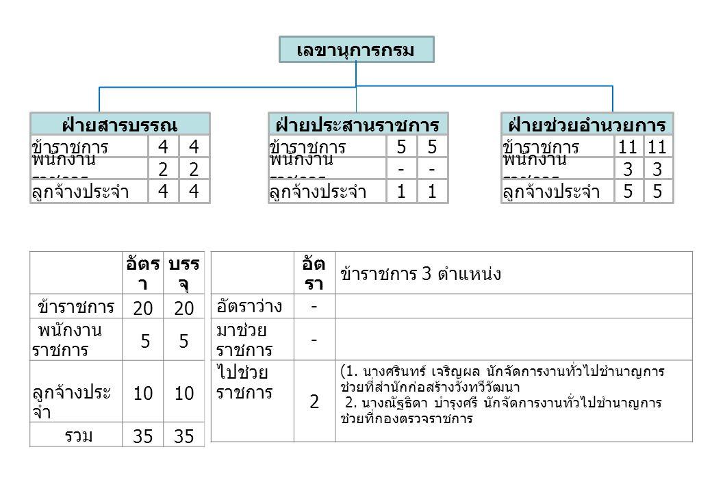 อัตร า บรร จุ ข้าราชการ 20 พนักงาน ราชการ 55 ลูกจ้างประ จำ 10 รวม 35 อัต รา ข้าราชการ 3 ตำแหน่ง อัตราว่าง - มาช่วย ราชการ - ไปช่วย ราชการ 2 (1.