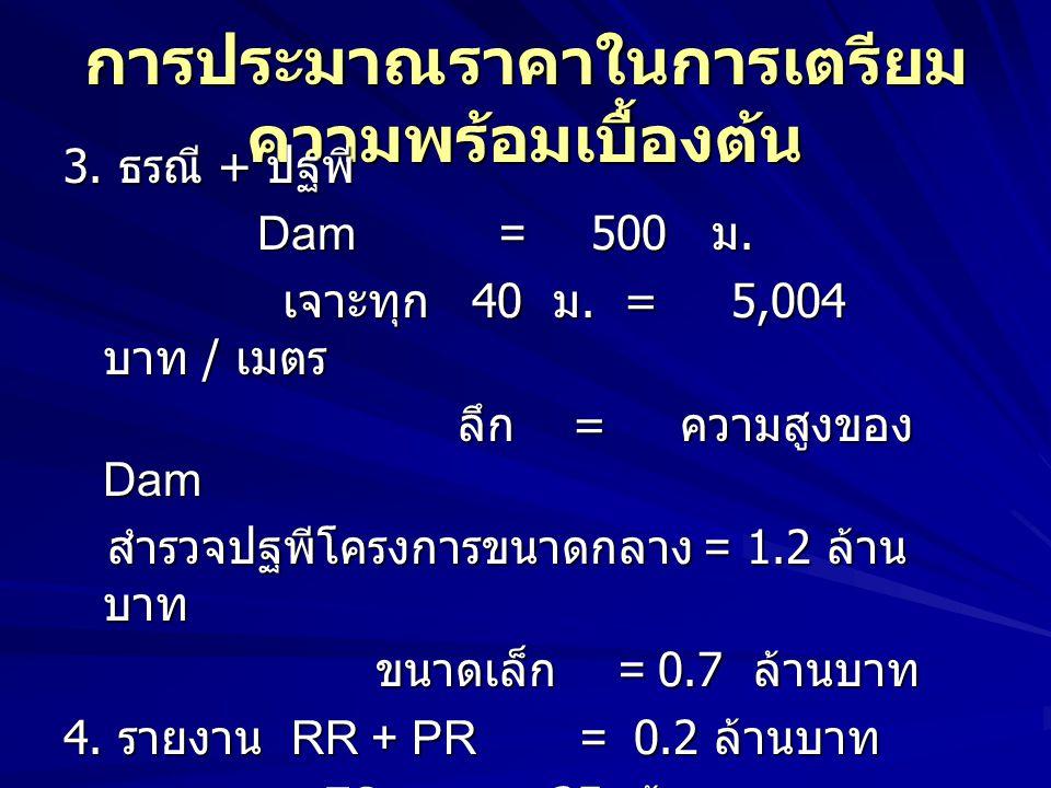 การประมาณราคาในการเตรียม ความพร้อมเบื้องต้น 3. ธรณี + ปฐพี Dam = 500 ม. Dam = 500 ม. เจาะทุก 40 ม. = 5,004 บาท / เมตร เจาะทุก 40 ม. = 5,004 บาท / เมตร