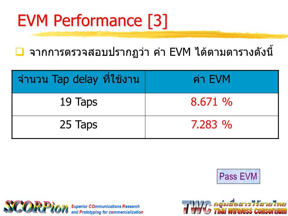 Superior COmmunications Research and Prototyping for commercialization EVM Performance [3]  จากการตรวจสอบปรากฏว่า ค่า EVM ได้ตามตารางดังนี้ จำนวน Tap delay ที่ใช้งานค่า EVM 19 Taps8.671 % 25 Taps7.283 % Pass EVM