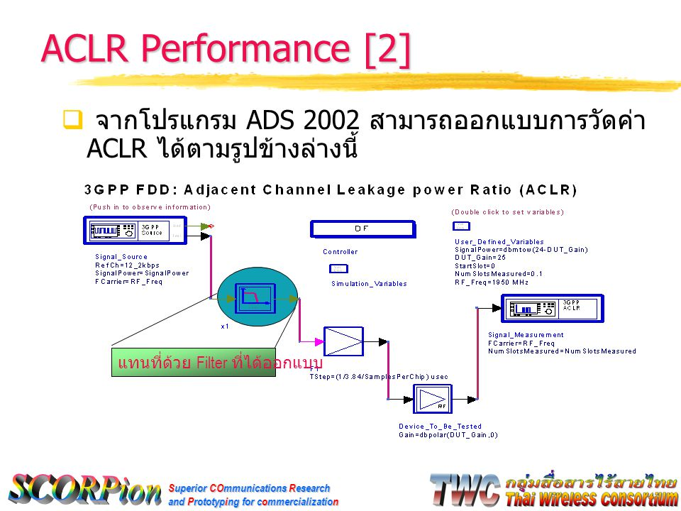 Superior COmmunications Research and Prototyping for commercialization ACLR Performance [2]  จากโปรแกรม ADS 2002 สามารถออกแบบการวัดค่า ACLR ได้ตามรูป