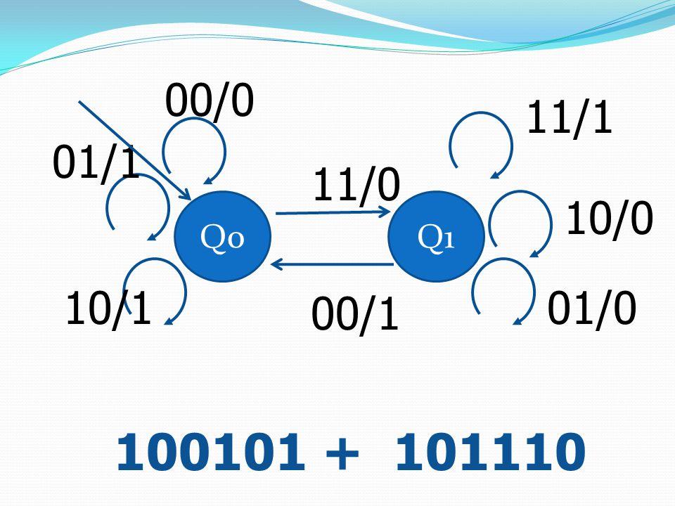 Q0Q1 11/0 00/1 00/0 01/1 10/1 11/1 10/0 01/0 100101 + 101110