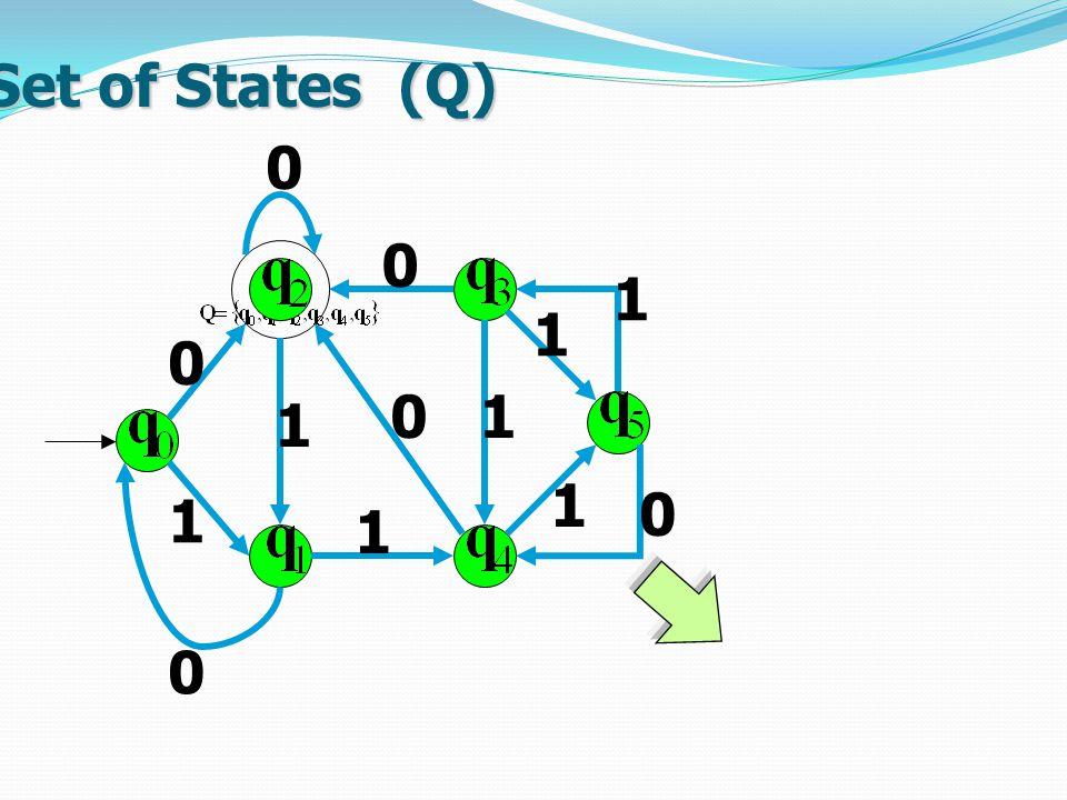 Set of States (Q) 1 0 0 1 1 0 0 1 0 1 0 1 1