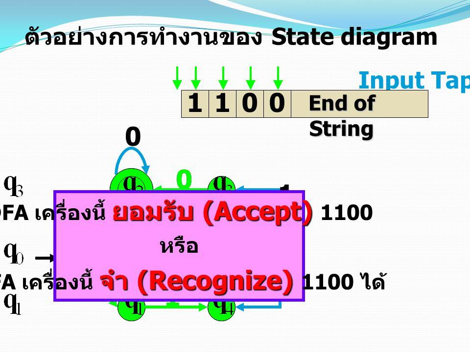 1 0 0 1 1 0 1 0 1 0 1 Input Tap 1100 ตัวอย่างการทำงานของ State diagram 1 1 0 0 End of String ยอมรับ (Accept) DFA เครื่องนี้ ยอมรับ (Accept) 1100 หรือ