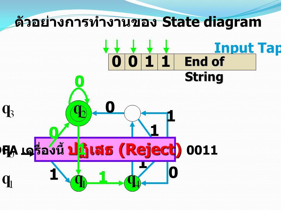 1 0 0 1 1 0 1 0 1 0 1 Input Tap 0011 ตัวอย่างการทำงานของ State diagram End of String ปฏิเสธ (Reject) DFA เครื่องนี้ ปฏิเสธ (Reject) 0011 0 0 1 1