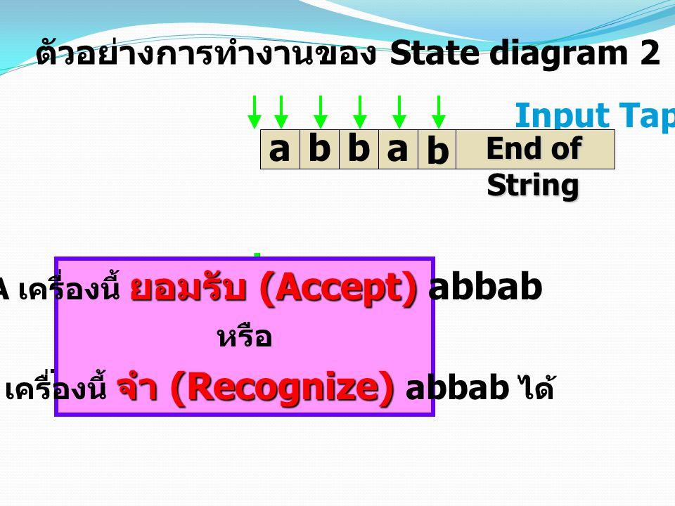 Input Tap b abba End of String AB C ab, ab,ab,a AB C b b ตัวอย่างการทำงานของ State diagram 2 ยอมรับ (Accept) DFA เครื่องนี้ ยอมรับ (Accept) abbab หรือ