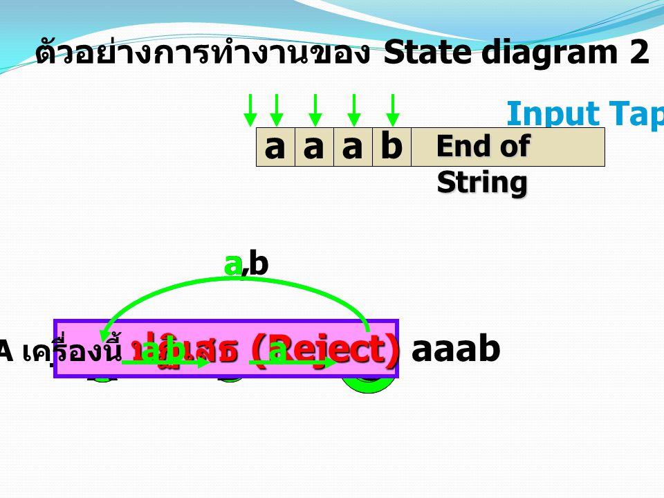 Input Tap aaab End of String AB C ab, ab,ab, AB C ตัวอย่างการทำงานของ State diagram 2 ปฏิเสธ (Reject) DFA เครื่องนี้ ปฏิเสธ (Reject) aaab baa a