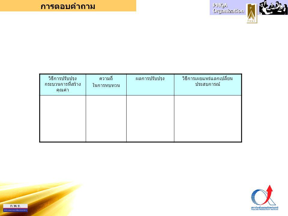 PMQA Organization การตอบคำถาม วิธีการปรับปรุง กระบวนการที่สร้าง คุณค่า ความถี่ ในการทบทวน ผลการปรับปรุงวิธีการเผยแพร่แลกเปลี่ยน ประสบการณ์