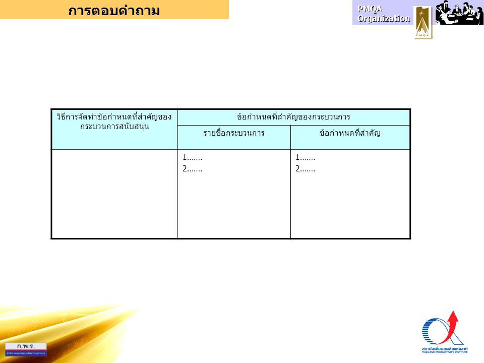 PMQA Organization การตอบคำถาม วิธีการจัดทำขัอกำหนดที่สำคัญของ กระบวนการสนับสนุน ข้อกำหนดที่สำคัญของกระบวนการ รายชื่อกระบวนการข้อกำหนดที่สำคัญ 1……. 2……