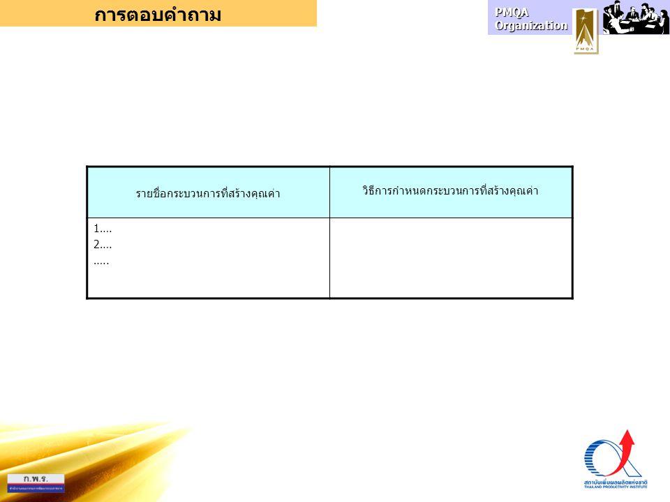 PMQA Organization การตอบคำถาม รายชื่อกระบวนการที่สร้างคุณค่า วิธีการกำหนดกระบวนการที่สร้างคุณค่า 1…. 2…. …..