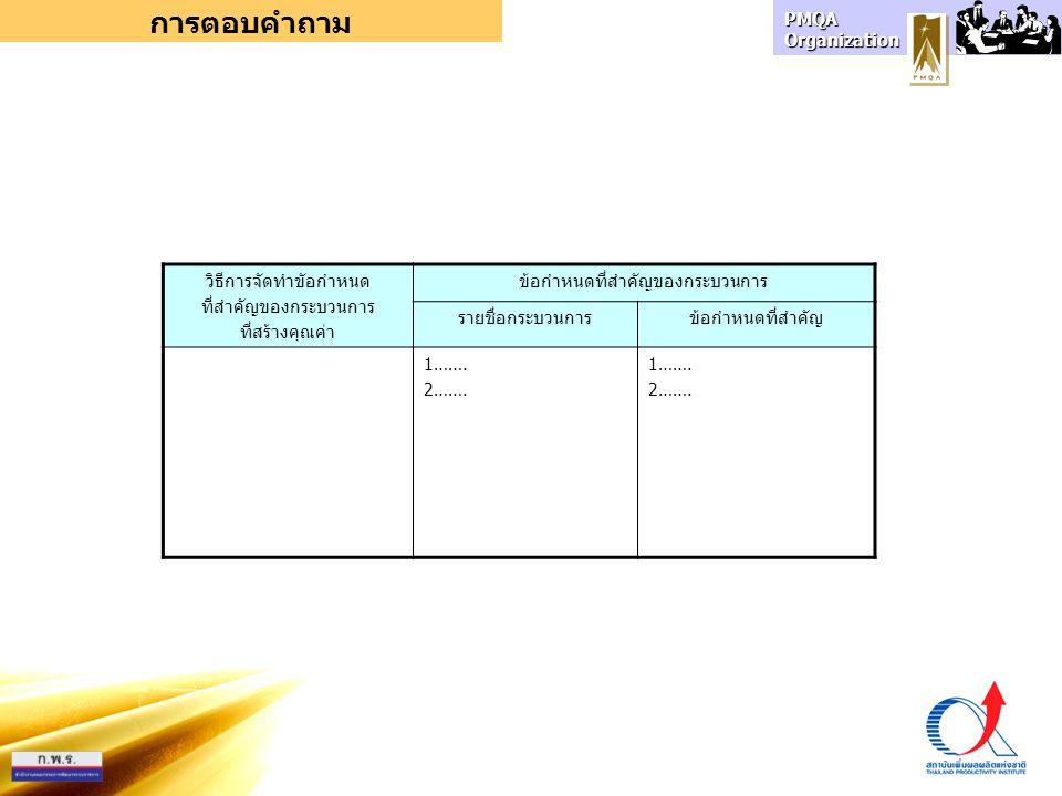 PMQA Organization การตอบคำถาม วิธีการจัดทำขัอกำหนด ที่สำคัญของกระบวนการ ที่สร้างคุณค่า ข้อกำหนดที่สำคัญของกระบวนการ รายชื่อกระบวนการข้อกำหนดที่สำคัญ 1…….