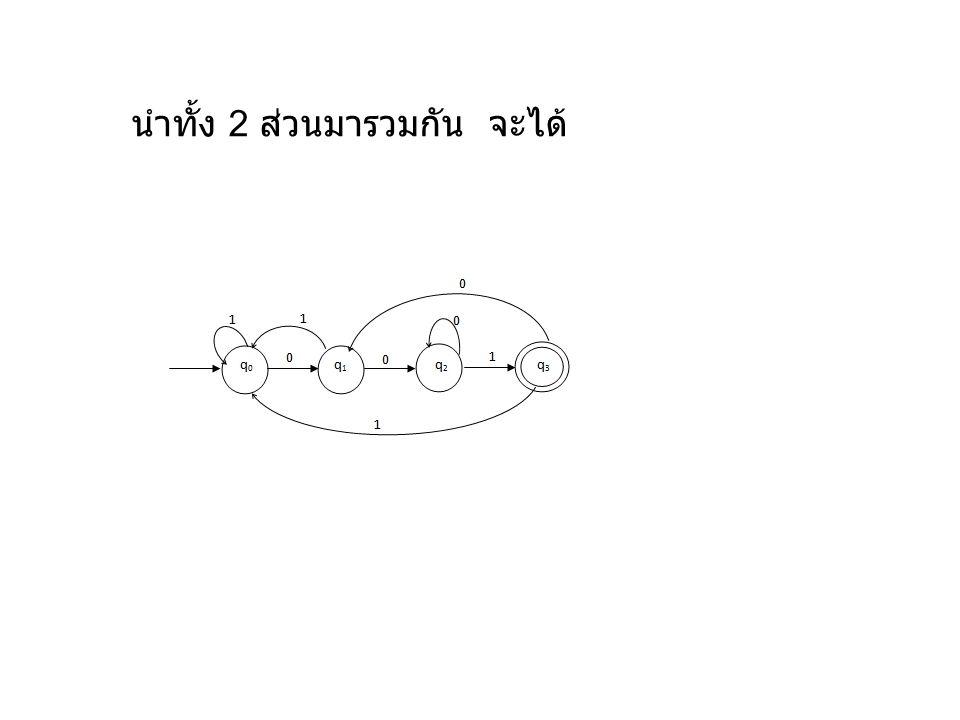 DFA ประกอบด้วยสมาชิกทั้งหมด 5 ตัว 1.Q = { q0,q1,q2,q3 } 2.
