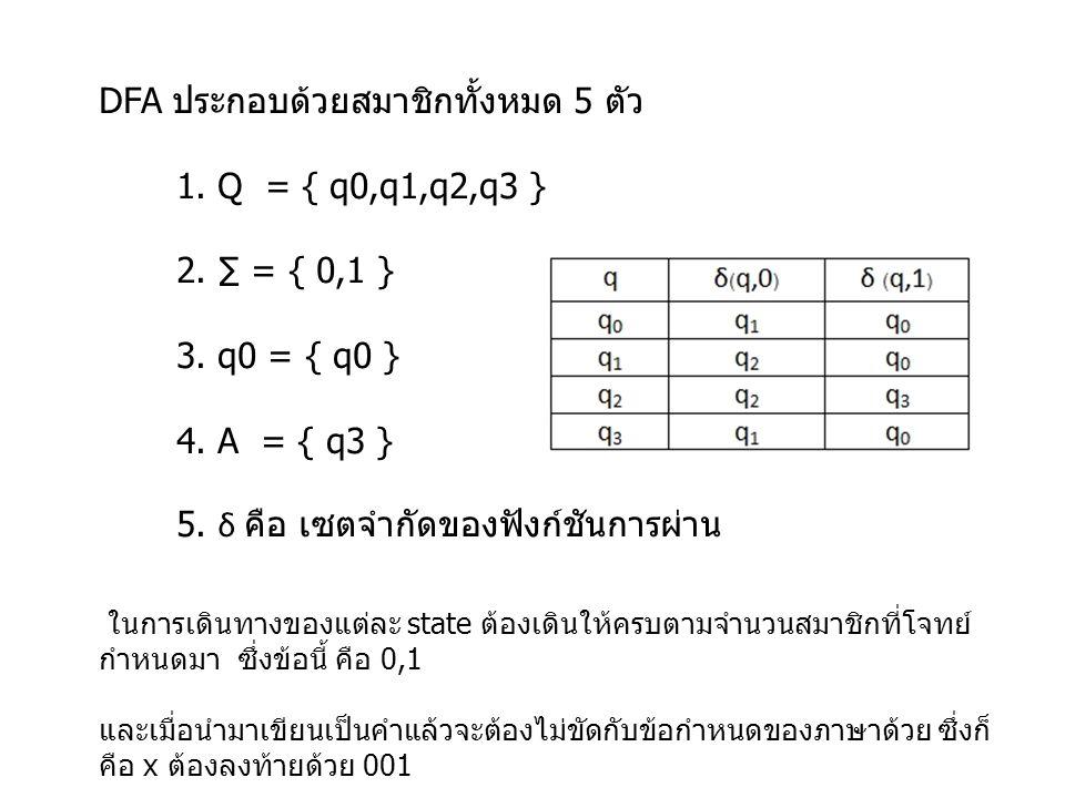 DFA ประกอบด้วยสมาชิกทั้งหมด 5 ตัว 1. Q = { q0,q1,q2,q3 } 2. ∑ = { 0,1 } 3. q0 = { q0 } 4. A = { q3 } 5. δ คือ เซตจำกัดของฟังก์ชันการผ่าน ในการเดินทางข