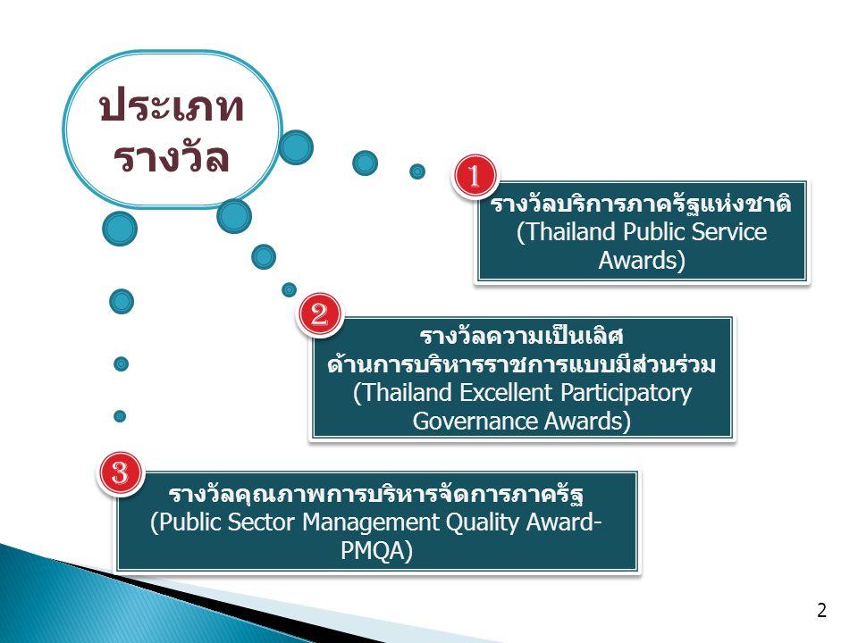 2 รางวัลความเป็นเลิศ ด้านการบริหารราชการแบบมีส่วนร่วม (Thailand Excellent Participatory Governance Awards) รางวัลความเป็นเลิศ ด้านการบริหารราชการแบบมีส่วนร่วม (Thailand Excellent Participatory Governance Awards) รางวัลบริการภาครัฐแห่งชาติ (Thailand Public Service Awards) รางวัลบริการภาครัฐแห่งชาติ (Thailand Public Service Awards) รางวัลคุณภาพการบริหารจัดการภาครัฐ (Public Sector Management Quality Award- PMQA) รางวัลคุณภาพการบริหารจัดการภาครัฐ (Public Sector Management Quality Award- PMQA) ประเภท รางวัล 1 1 2 2 3 3