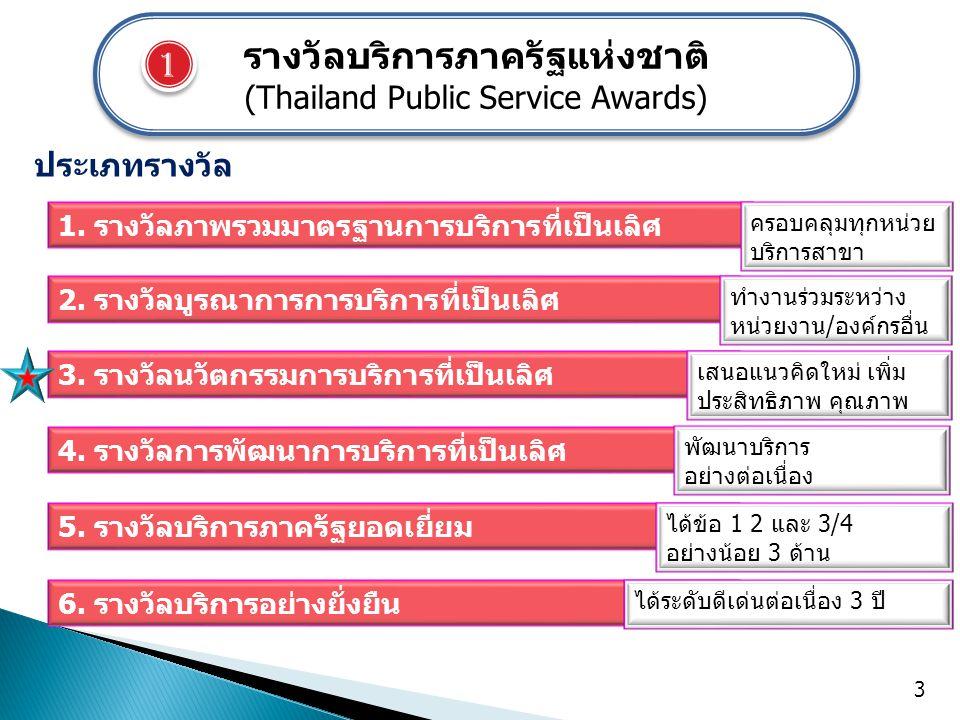 รางวัลบริการภาครัฐแห่งชาติ (Thailand Public Service Awards) รางวัลบริการภาครัฐแห่งชาติ (Thailand Public Service Awards) 3.