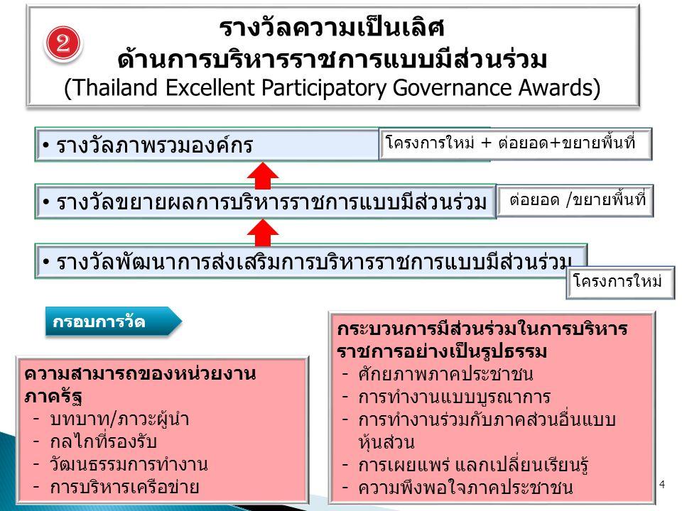 รางวัลความเป็นเลิศ ด้านการบริหารราชการแบบมีส่วนร่วม (Thailand Excellent Participatory Governance Awards) รางวัลความเป็นเลิศ ด้านการบริหารราชการแบบมีส่วนร่วม (Thailand Excellent Participatory Governance Awards) ความสามารถของหน่วยงาน ภาครัฐ -บทบาท/ภาวะผู้นำ -กลไกที่รองรับ -วัฒนธรรมการทำงาน -การบริหารเครือข่าย รางวัลภาพรวมองค์กร รางวัลขยายผลการบริหารราชการแบบมีส่วนร่วม รางวัลพัฒนาการส่งเสริมการบริหารราชการแบบมีส่วนร่วม กระบวนการมีส่วนร่วมในการบริหาร ราชการอย่างเป็นรูปธรรม -ศักยภาพภาคประชาชน -การทำงานแบบบูรณาการ -การทำงานร่วมกับภาคส่วนอื่นแบบ หุ้นส่วน -การเผยแพร่ แลกเปลี่ยนเรียนรู้ -ความพึงพอใจภาคประชาชน กรอบการวัด 4 โครงการใหม่ ต่อยอด /ขยายพื้นที่ โครงการใหม่ + ต่อยอด+ขยายพื้นที่ 2 2