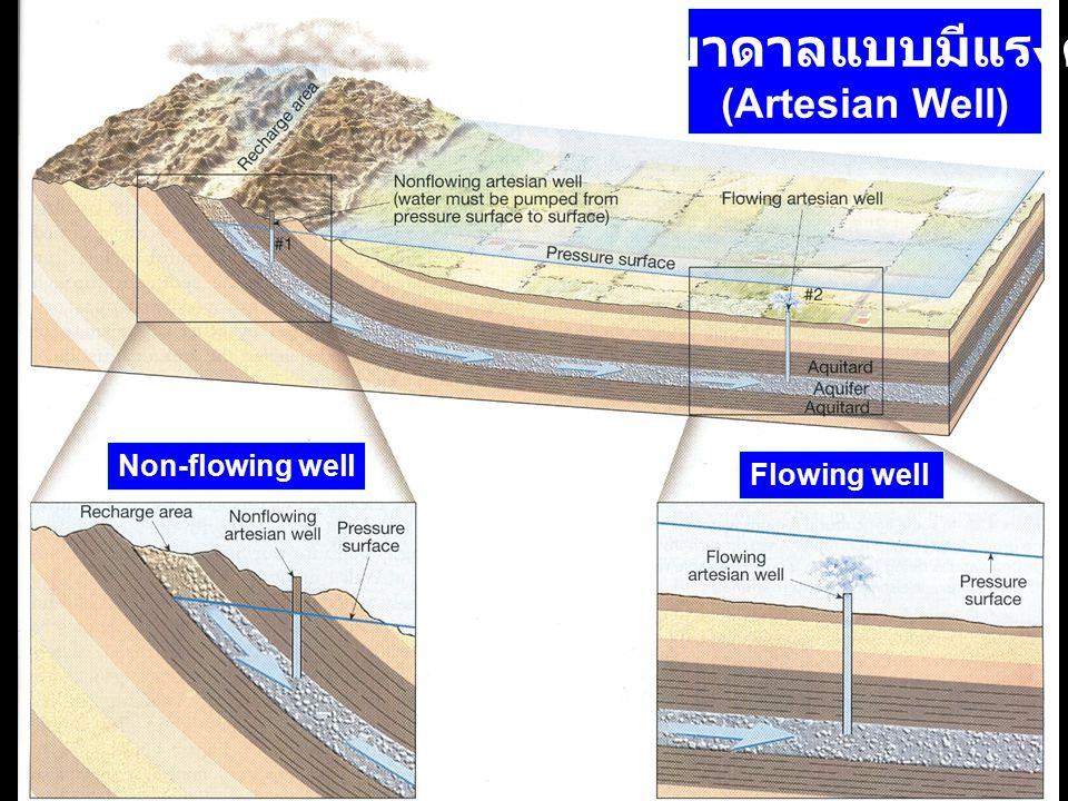 บ่อบาดาลแบบมีแรงดัน (Artesian Well) Non-flowing well Flowing well